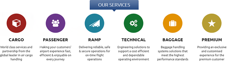 Ramp Service Agent (Passenger Service) - Washington, DC - Worldwide Flight Services