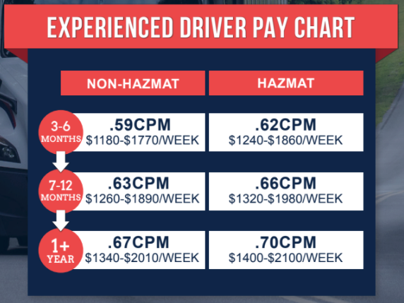 CDL-A Drivers: PAY INCREASE, We'll Team You Up! - Rapid City, SD - Covenant Transport